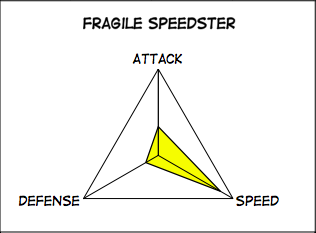 Fragile Speedster indeed.