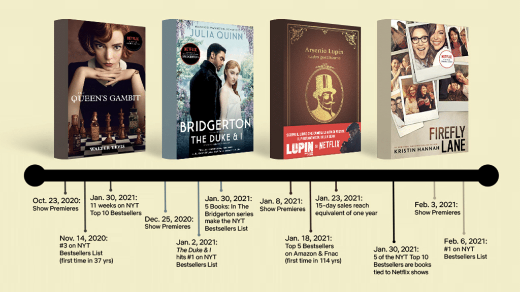 Timeline showing popularity of novels like The Queen's Gambit and Bridgerton compared to their Netflix releases